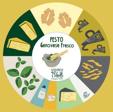 Pesto Genovese Fresco 190gr
